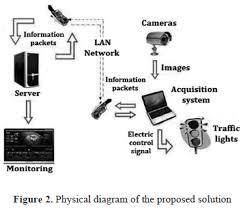 Traffic Light Order Machine Vision Algorithms Applied To Dynamic Traffic Light Control