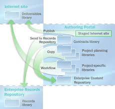 plan document libraries in sharepoint 2013
