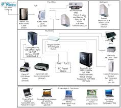 Home Network Design Diagram Linux Network Diagram Complete Wiring Diagram