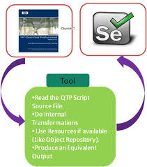 selenium open source test automation tool application testing