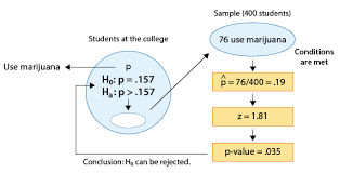 more about hypothesis testing biostatistics college of public
