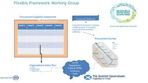 Edinburgh Council Procurement Strategy Beta Testing Of Sustainable Procurement Tools Ppt