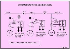 l u0026t mps grid islanding and load shedding schemes