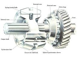 what is a synchromesh gearbox and how it is different from a