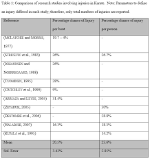 comparison of shotokan karate injuries against injuries in other