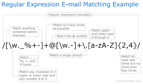 tutorial python regex regular expressions in r part 1 introduction and base r functions
