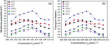 electrochemical behavior of a membrane based on zirconium iv