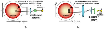 millimeter wave imaging of magnetic fusion plasmas technology