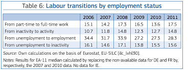 employment and social situation in europe report 2013