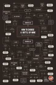 how to select sheets cheat sheet on how to choose a bottle of wine eats