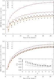 entanglement in low energy states of the random hopping model