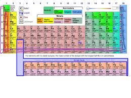 show me the periodic table showme elements in the periodic table