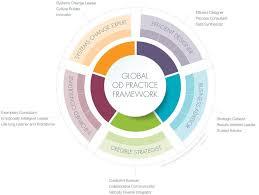 self design home learners network global od practice framework od network