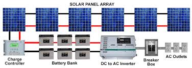 Free Interactive Design Tools For Solar Power Energy Systems - Solar powered home designs