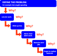 solve the real problem with u00275 whys u0027 career tips free tools