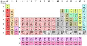 group periodic table wikipedia