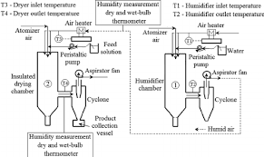 humidit chambre solution 1 humidifying system attached to the 2 spray dryer for gas