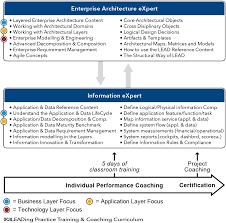 information architect leading practice