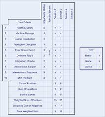 six principles of idea six sigma tools the definitive guide 35 dmaic tools