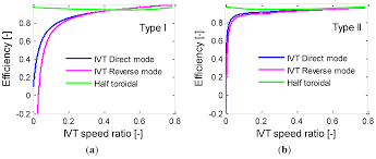 jm lexus aim energies free full text energy consumption of a battery