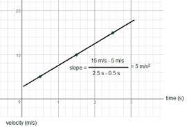 what is non uniform motion definition u0026 graph analysis video