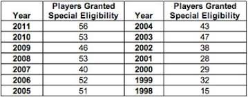 does playing senior year increase career span in nfl