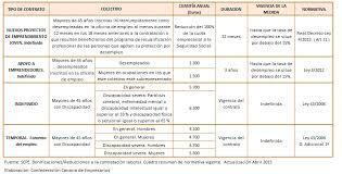 bonificaciones contratos 2016 mayores de 45 años en búsqueda de empleo ii ayudas específicas