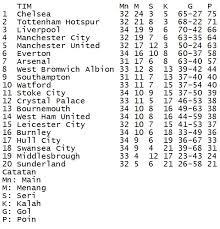 Klasemen Liga Inggris Klasemen Liga Inggris Mu Menekan Liverpool Tertekan Republika