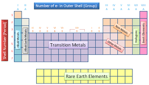 Metalloids On The Periodic Table Periodic Table Groups Periodic Table Metals Chemistry
