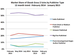 january 2015 author earnings report u2013 author earnings