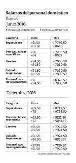valores servicio domestico 2016 argentina paritaria servicio domestico aumento y escala