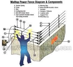 electric fence wib engineering
