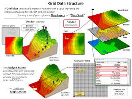 Grid Map A Math Stat Framework For Map Analysis And Modeling