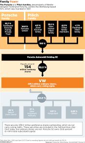 volkswagen family tree how vw rose so high and fell so low u2013 handelsblatt global
