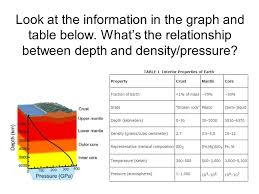 depth and table layers of the earth ppt download