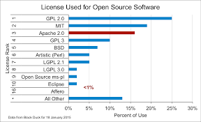 open source software licensing trends oss watch team blog