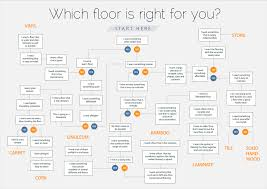 find out which type of flooring is right for you
