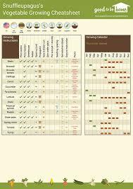 Garden Layout Tool Vegetable Garden Planner Creates A Free Custom Plan