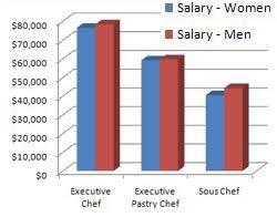 chef de cuisine salary chefs salary chef in