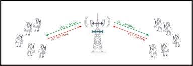Radio Repeater Circuit Diagram Innotek Rt Drc2 Duplex Repeater Controller Module For Motorola