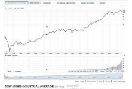 the ups and downs of the stock market a personal perspective
