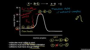 reaction mechanisms article kinetics khan academy