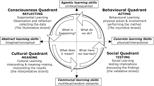 What Is Map Testing The Integral Learning Cycle And The Map Indistinct Union