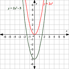 graphing quadratic equations using transformations