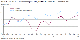 us bureau of labor statistics cpi consumer price index seattle area december 2016