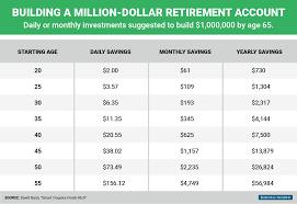 build a million dollar retirement account business insider