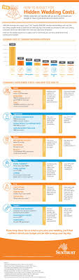 wedding expenses infographic how to budget for wedding costs suntrust