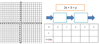straight line graphs part 1 plotting miss brookes maths
