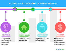 smart doorbell camera market advent of home automation