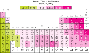 What Is Ar On The Periodic Table Periodic Trends